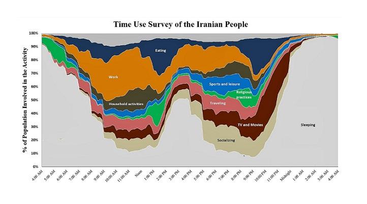 ایرانی ها روز خود را چگونه می گذرانند؟