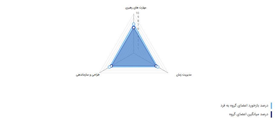 نمودار اسپایدار دیاگرام ارزیابی 360 درجه